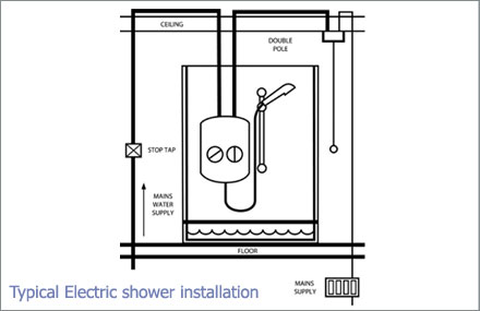 Typical electric shower installation