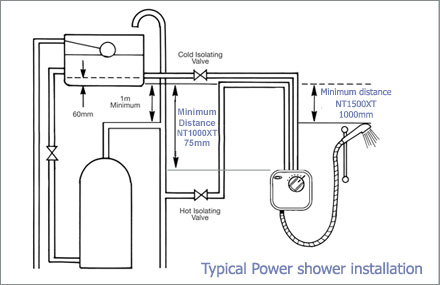 Typical power shower installation